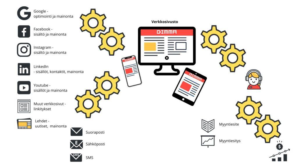 DIMMA-Markkinoinnin-automaatio